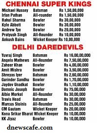 ipl|ipl8|t20|player sell |auction price|price per player