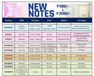 how-to-exchange-1000-rupees-500-rupees-notes